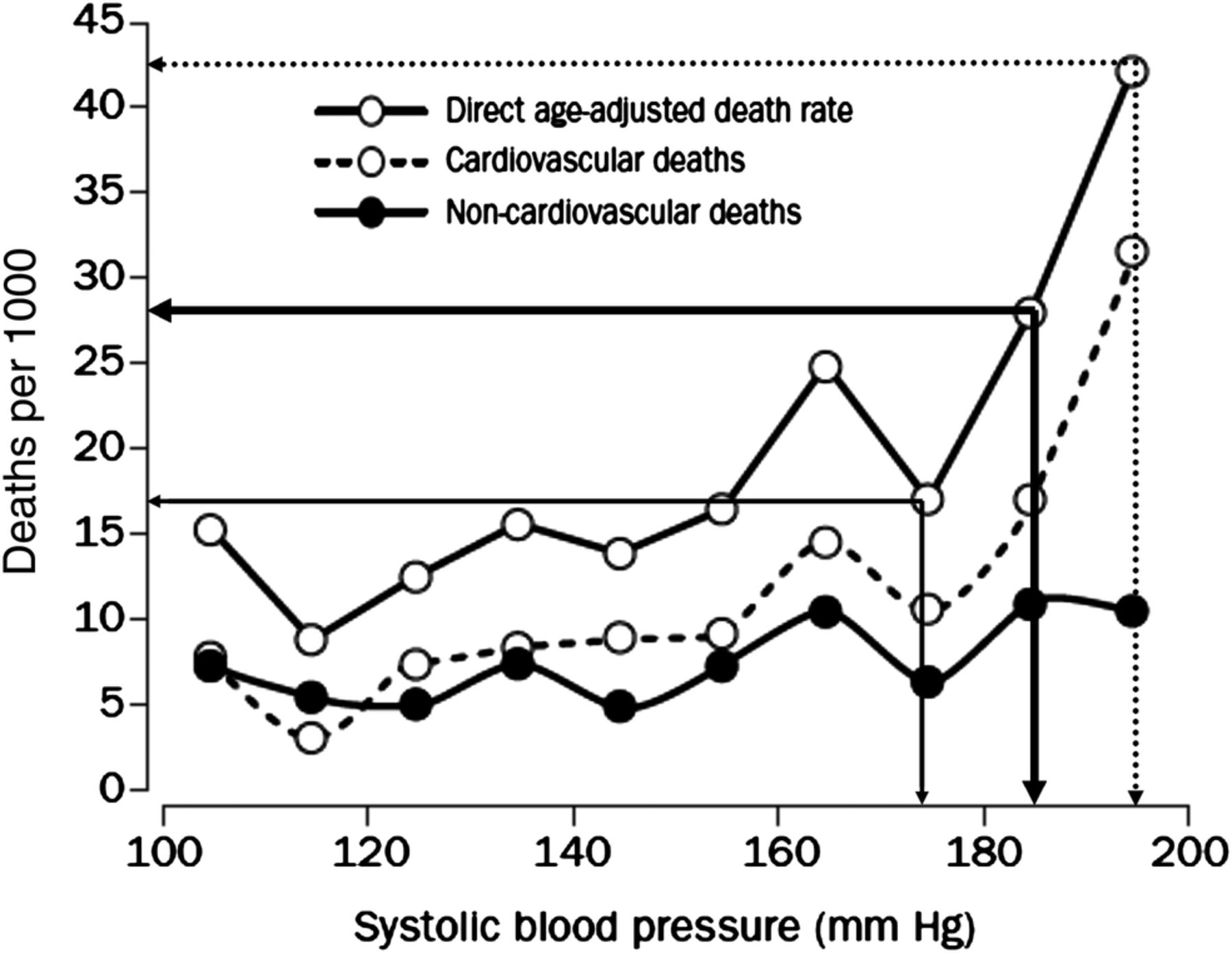 Hypertension: empirical evidence and implications in 2014