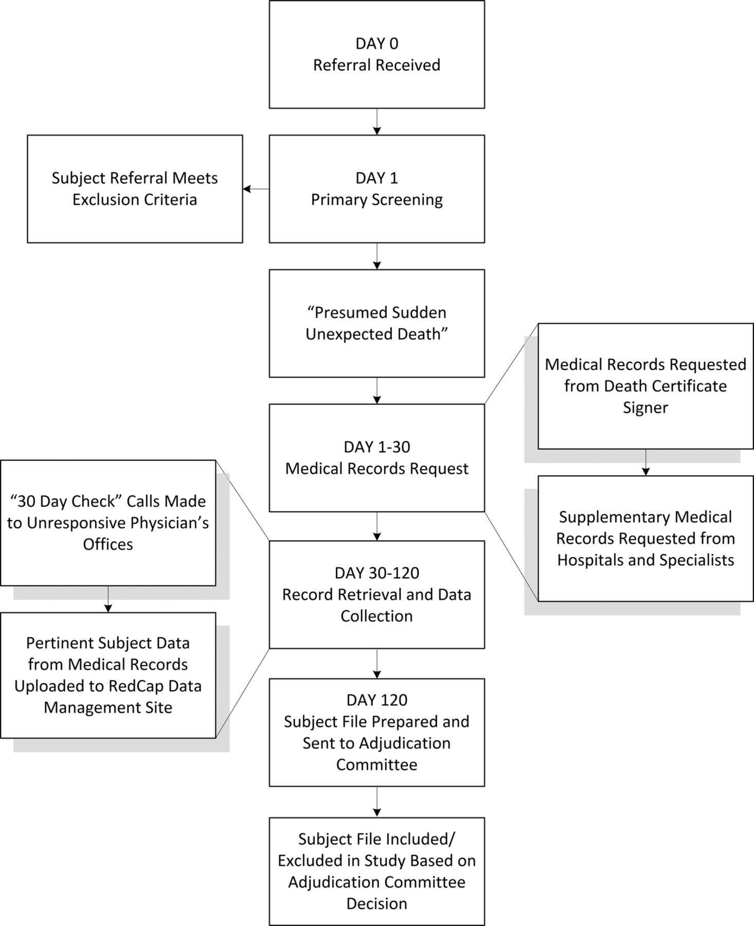 Sudden unexpected death in north carolina sudden methodology download figure 1betcityfo Gallery
