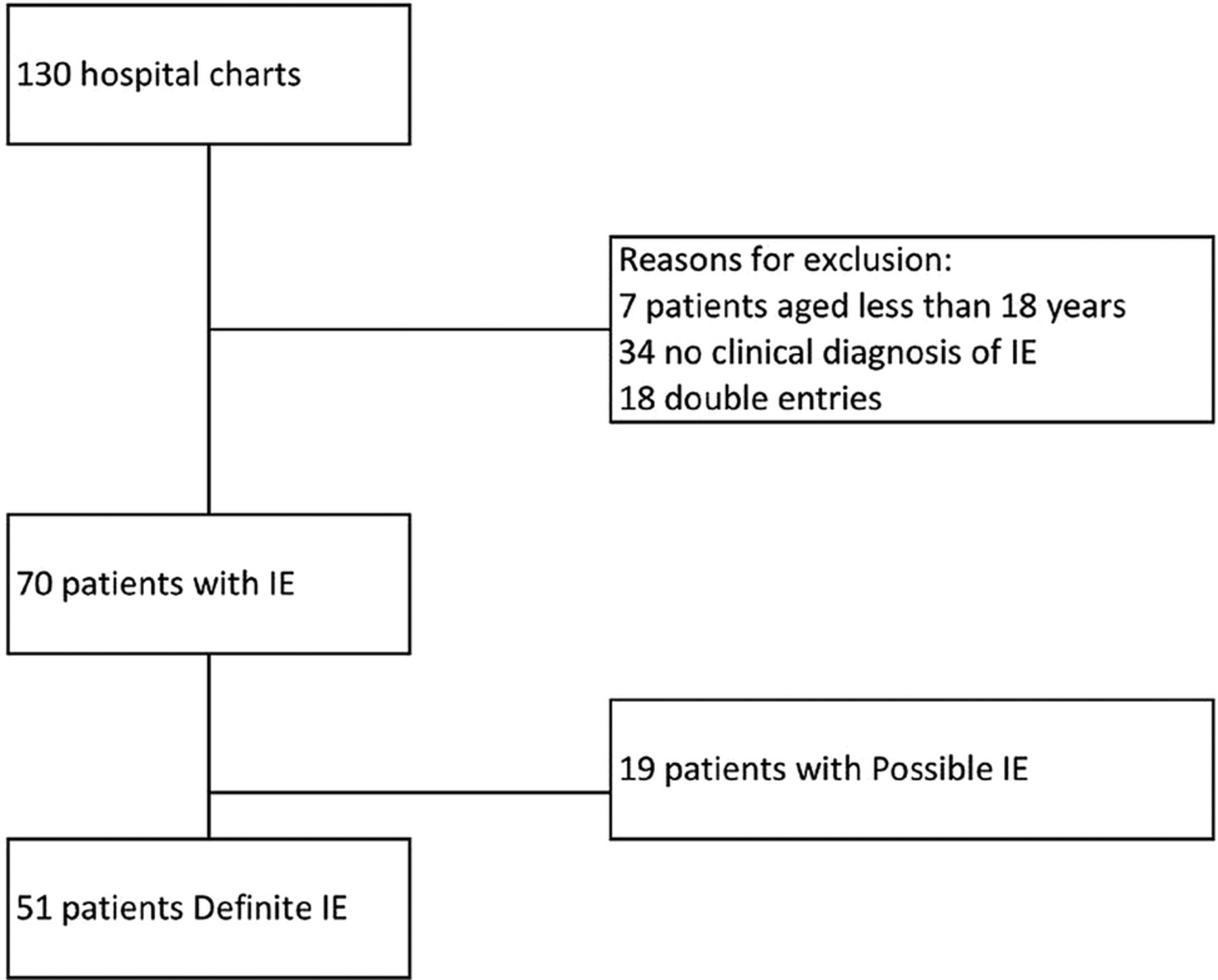 Infective Endocarditis In The Pacific Clinical Characteristics