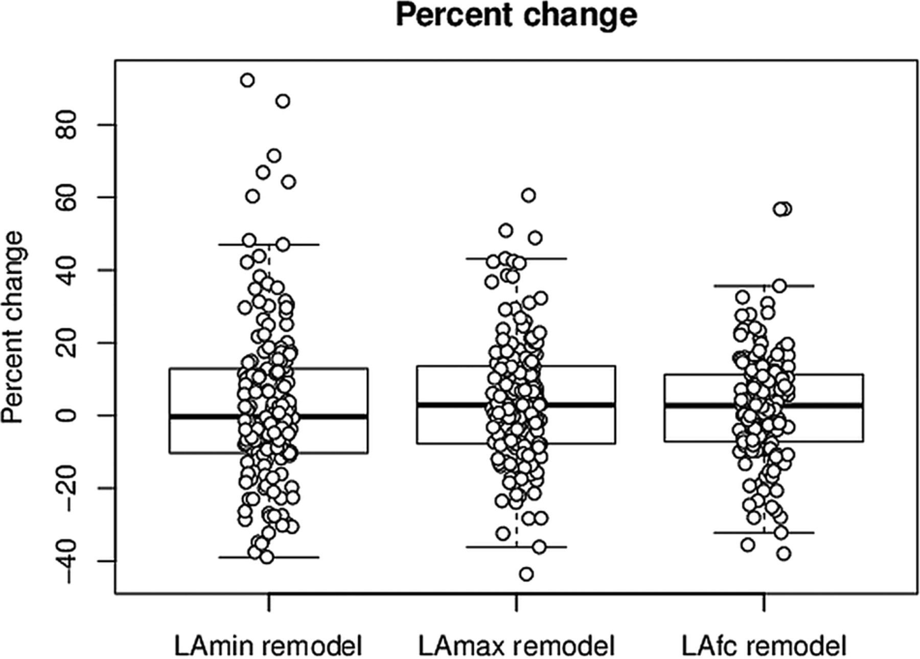 Predictors And Prognostic Value Of Left Atrial Remodelling After