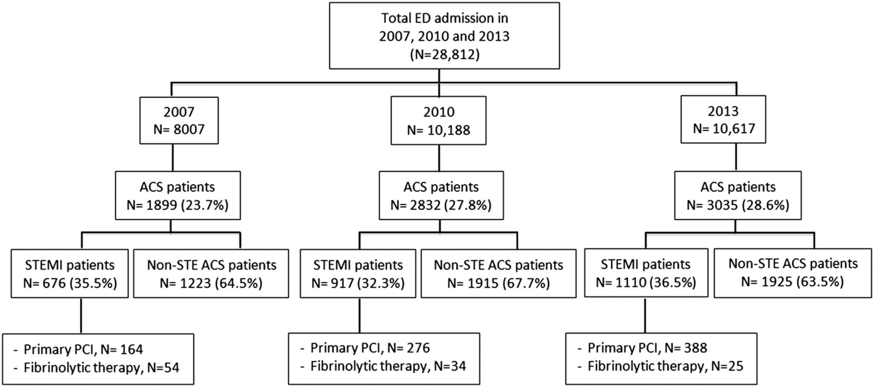 fibrinolytic vs. pci therapy grant proposal essay However, some studies found that the benefits of pci are evident in elderly stemi patients,11 13 and pci carries lower risks of adverse outcomes compared with fibrinolytic therapy11 14 however, these studies offer limited insight because they are studied in a preselected group of elderly patients who were offered and accepted pci.