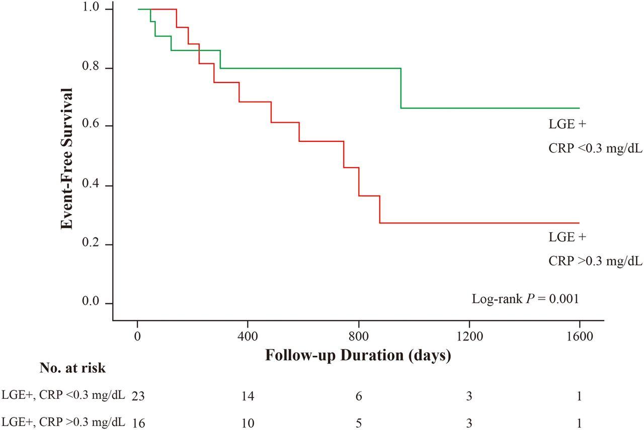 MRI and serum high-sensitivity C reactive protein predict ...