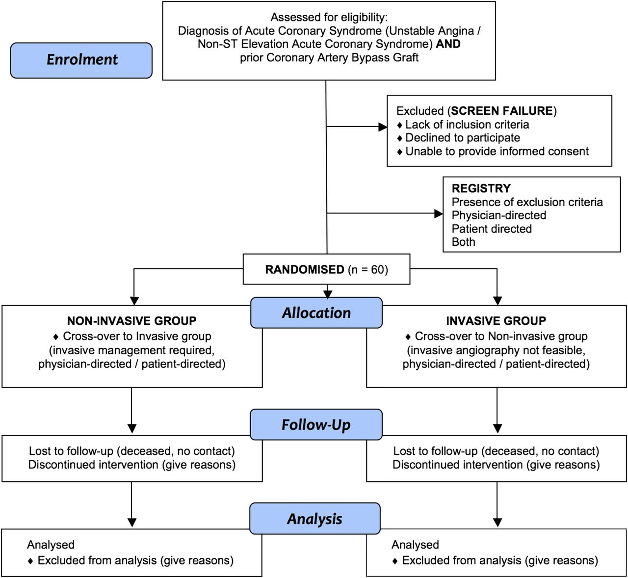 Noninvasive versus invasive management in patients with prior coronary artery bypass surgery
