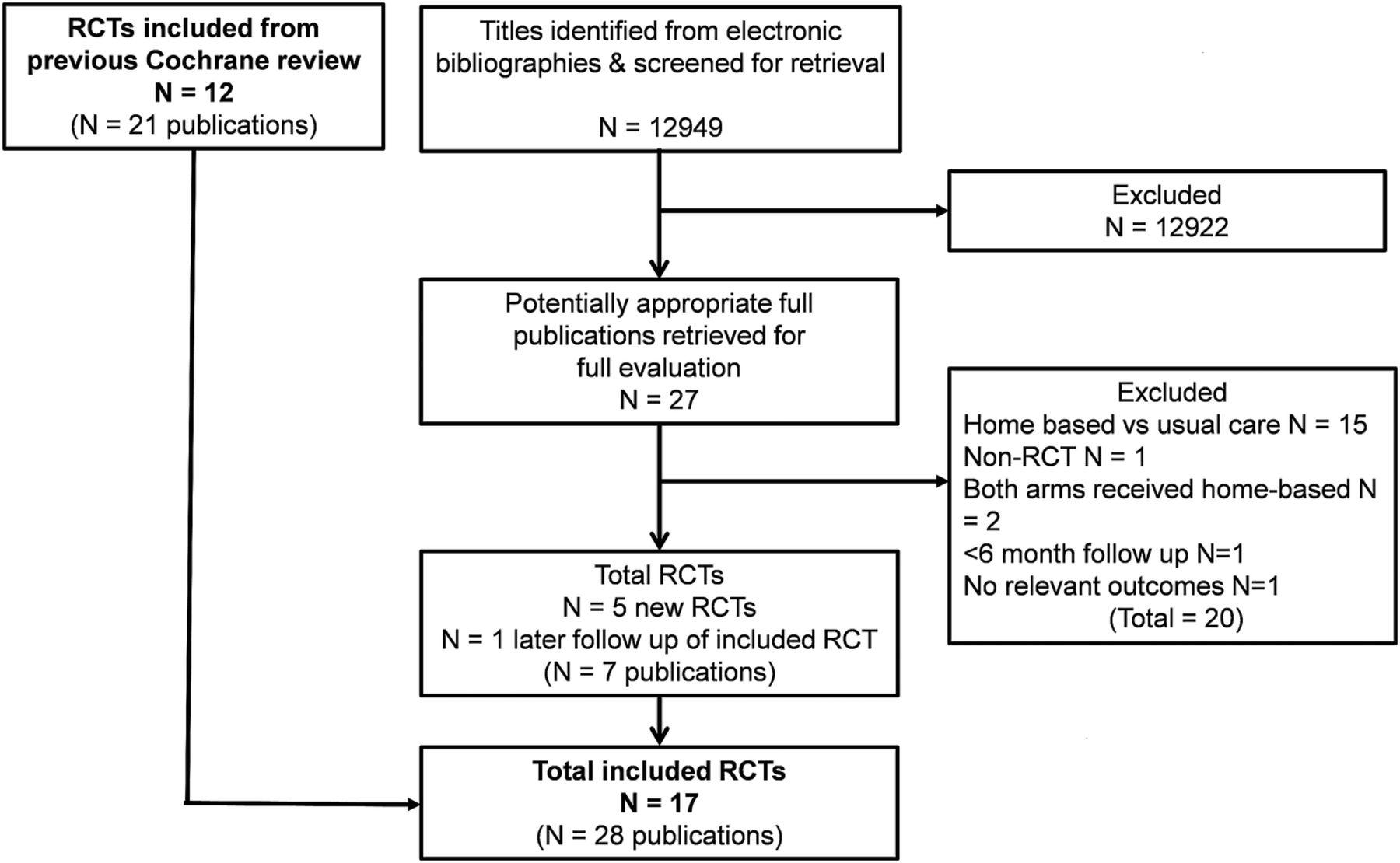Home-based versus centre-based cardiac rehabilitation: abridged ...