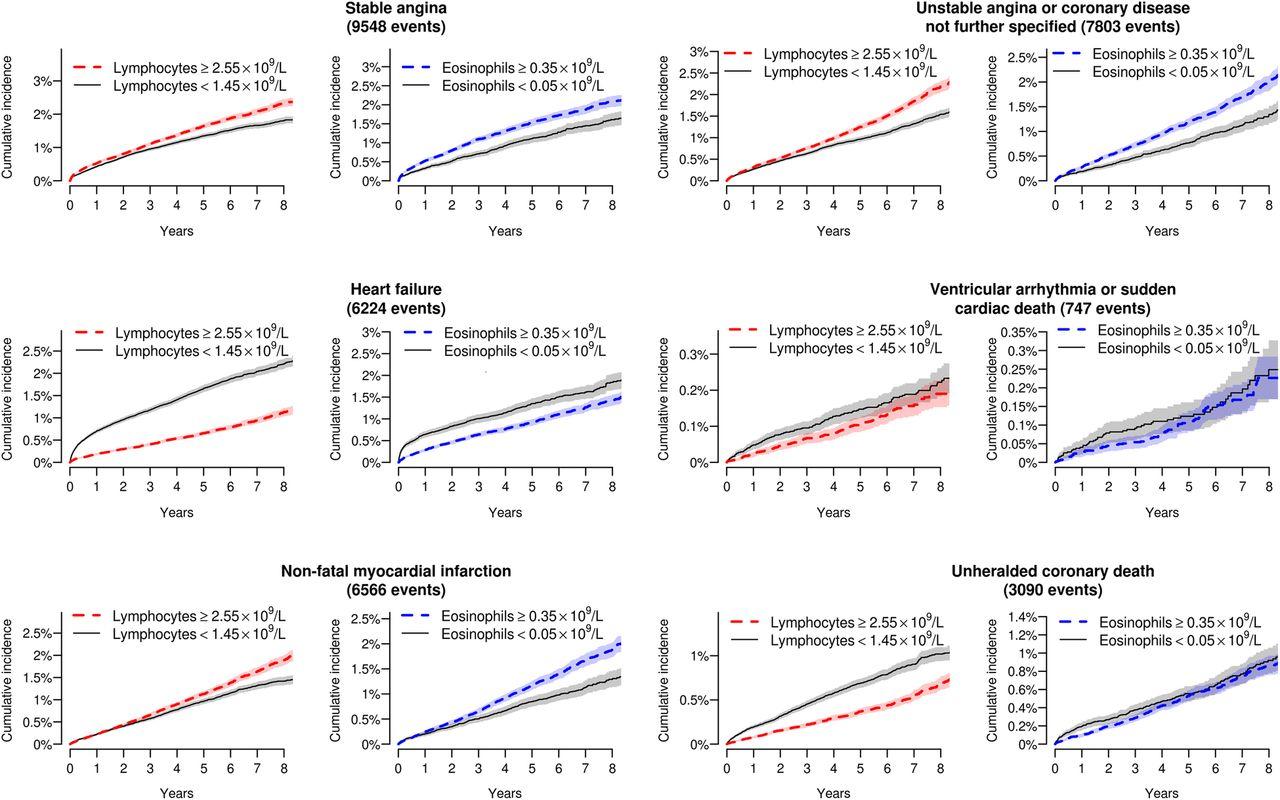 cardiovascular disorders case study 2