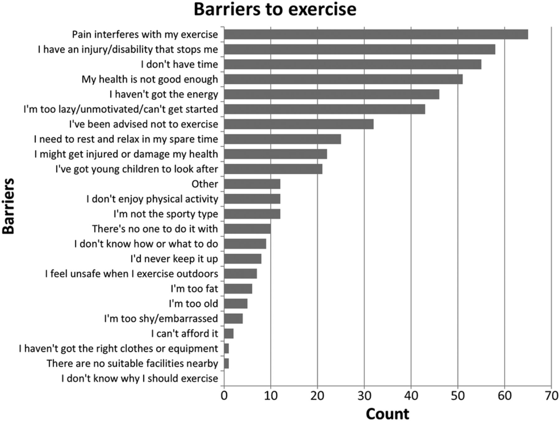 Physical Activity In Hypertrophic Cardiomyopathy