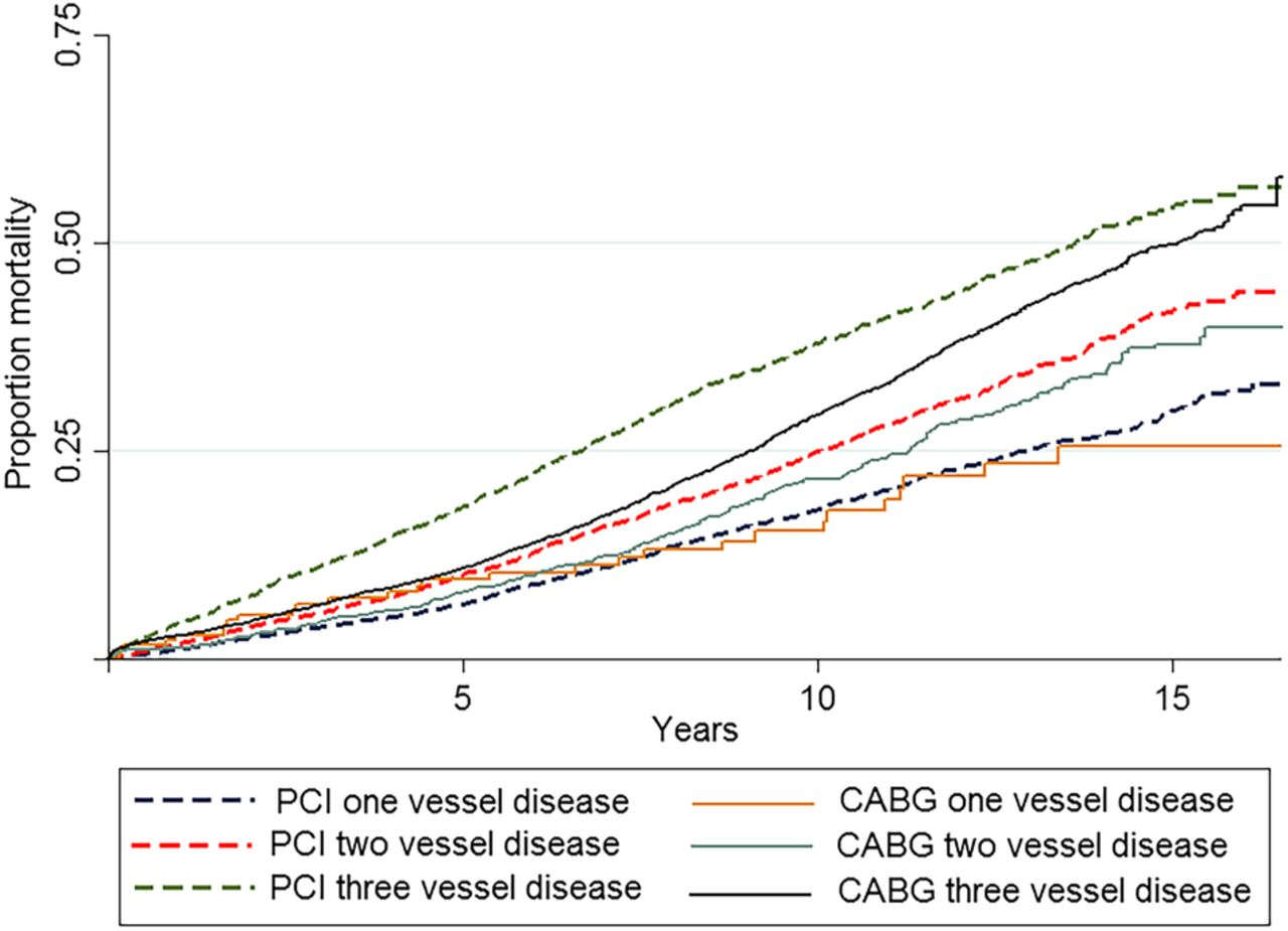 longterm survival after coronary bypass surgery and