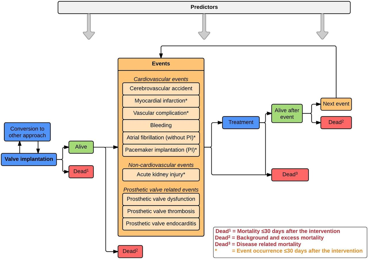 Conceptual model for early health technology assessment of