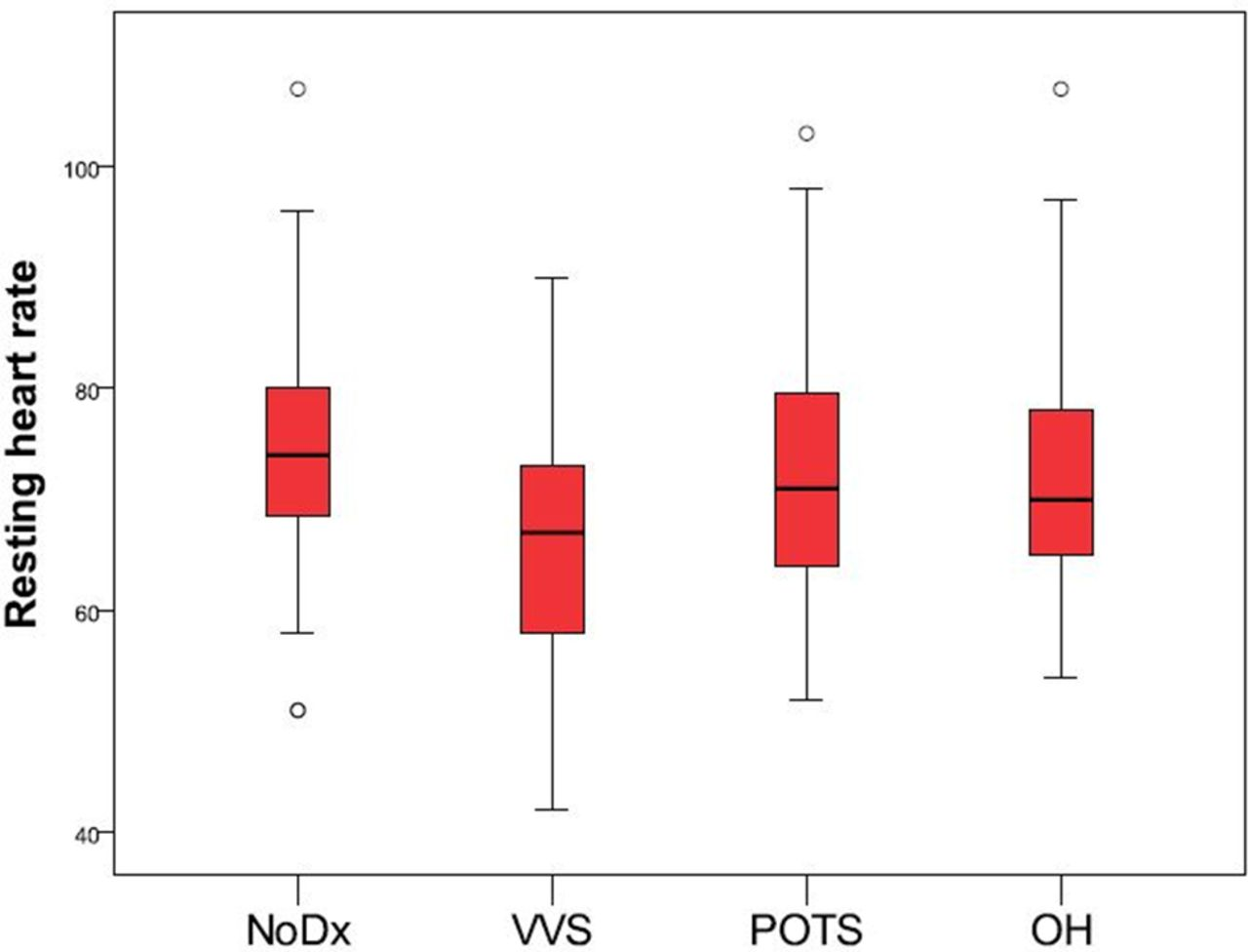 Syndromes of orthostatic intolerance and syncope in young adults download figure nvjuhfo Image collections
