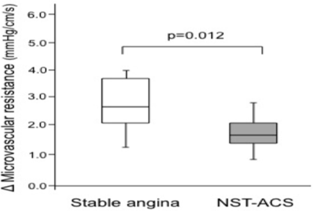 Evaluation Of Intermediate Coronary Stenoses In Acute Nst Wiring Diagram Download Figure