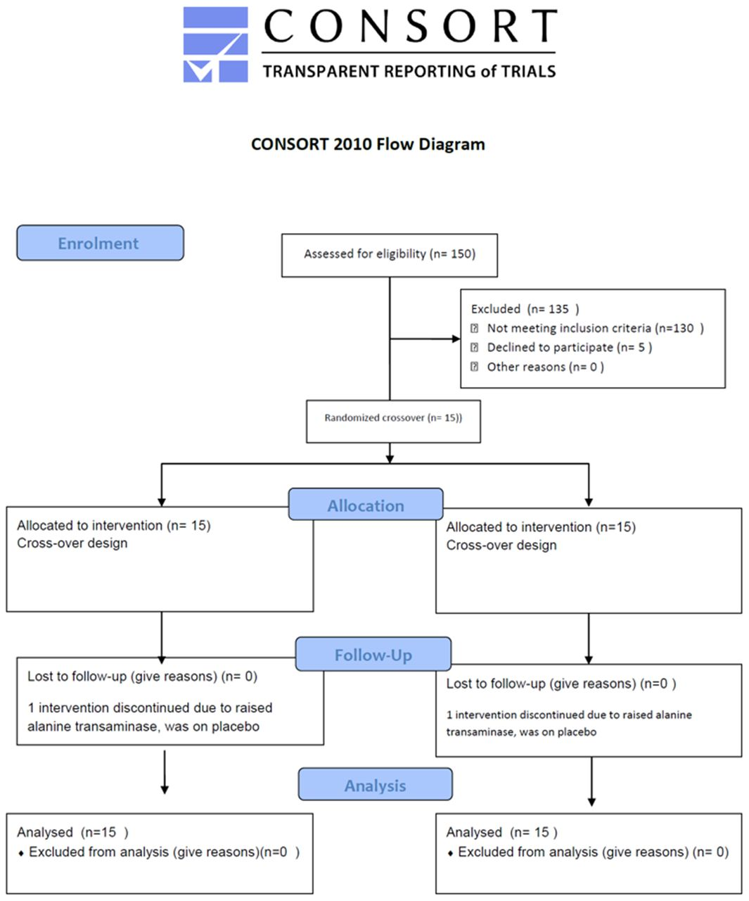 Cardiometabolic effects of a novel sirt1 activator srt2104 in download figure open in new tab download powerpoint figure 2 consort flow diagram geenschuldenfo Gallery