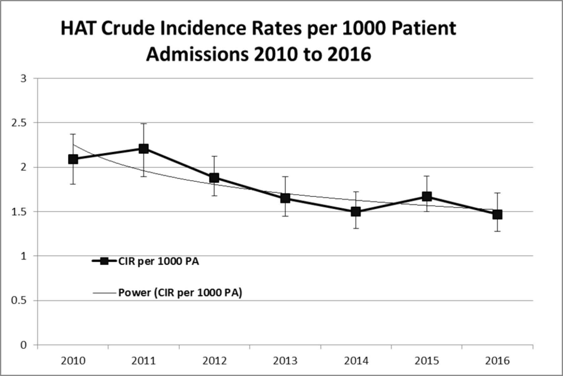 Significant reduction in hospital-acquired thrombosis