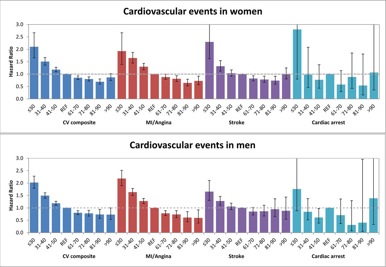 Association of high-density lipoprotein cholesterol with non-fatal