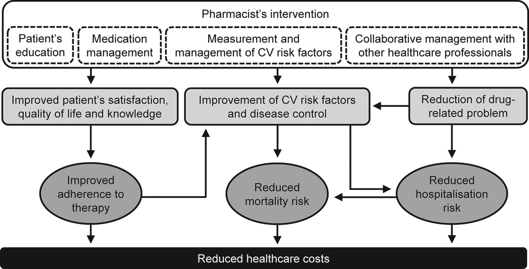 Effectiveness of pharmacist's intervention in the management