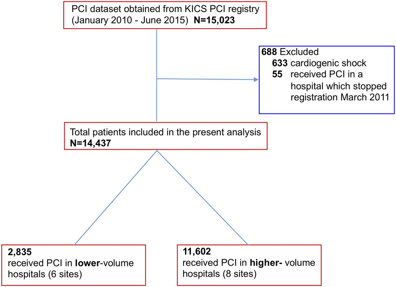 Differences of in-hospital outcomes within patients undergoing