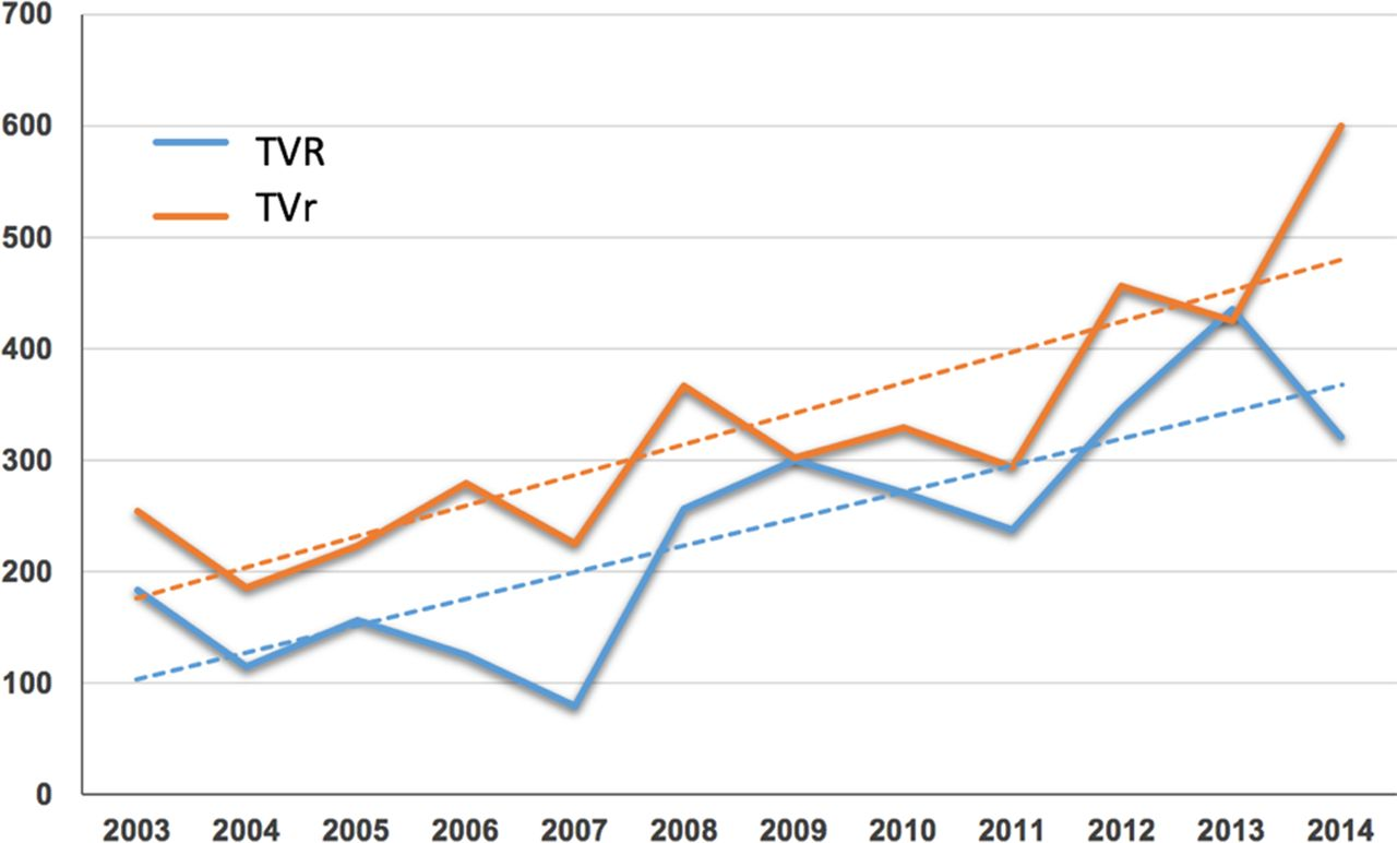 Comparative Early Outcomes Of Tricuspid Valve Repair Versus