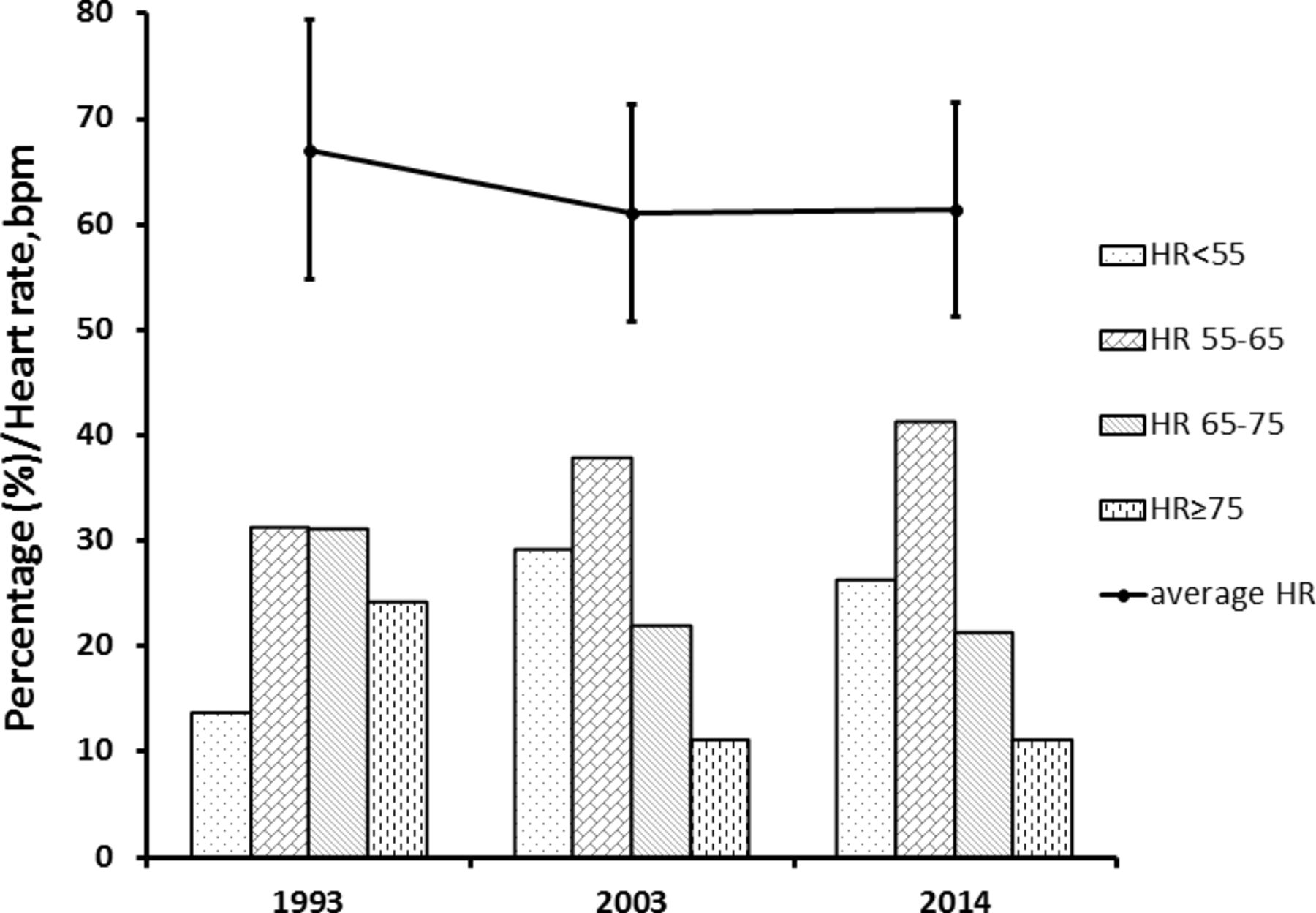 Impact of changes in heart rate with age on all-cause death