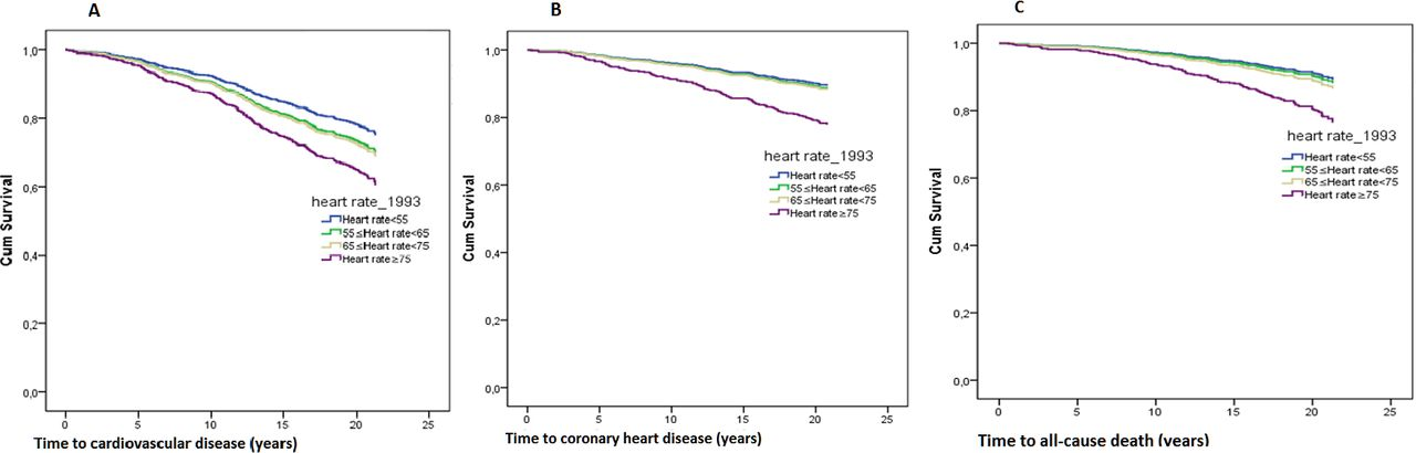 Impact Of Changes In Heart Rate With Age On All Cause Death