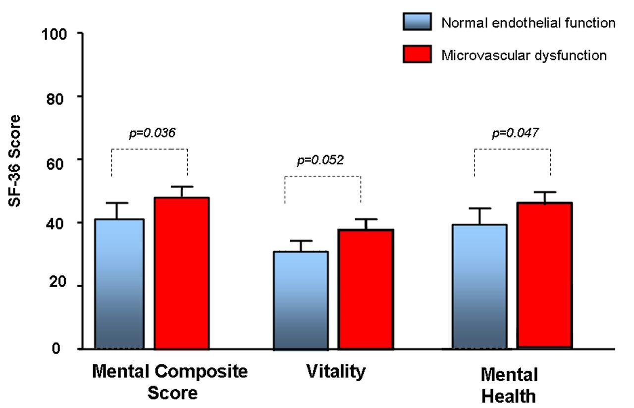 Coronary endothelial function testing may improve long-term
