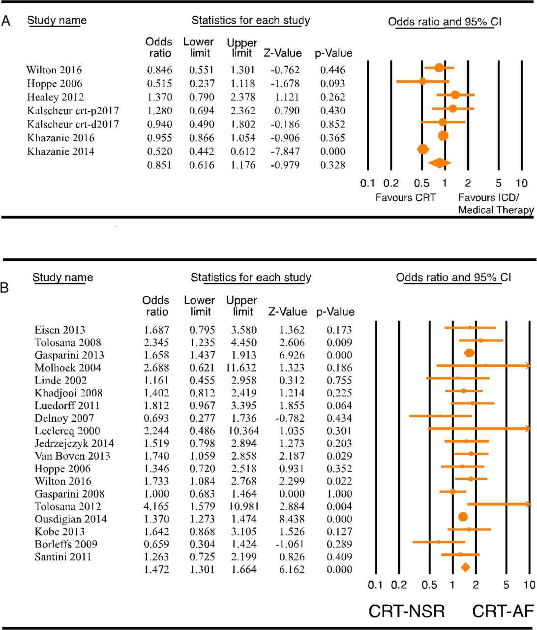 64c37b7dce1 Outcomes of cardiac resynchronisation therapy in patients with heart ...